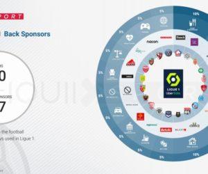 Qui sont les sponsors maillots et shorts des 20 clubs de Ligue 1 Uber Eats (2020-2021) ?