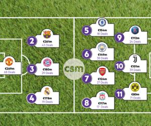 Sponsoring : Quelle équipe européenne de football a empoché le plus en 2018 ?