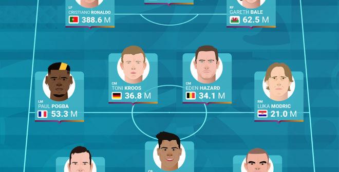 UEFA Euro 2020 – Les équipes et les joueurs les plus populaires sur les réseaux sociaux